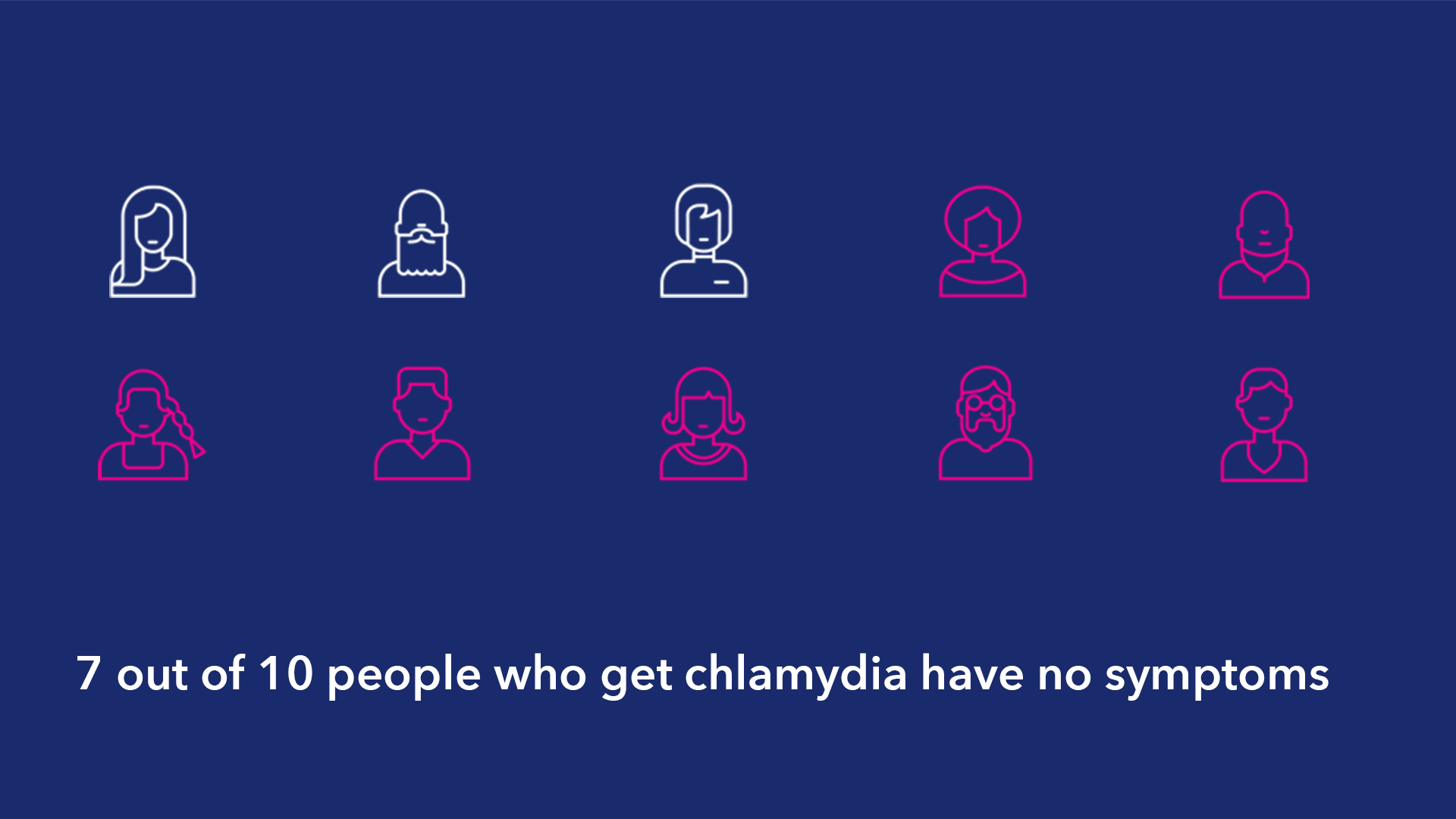 7/10 people show no symptoms, which is why chlamydia testing is so important