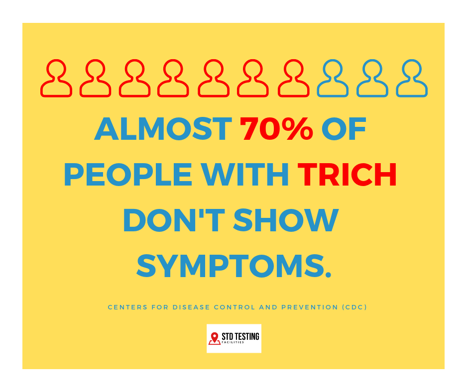 Almost 70% of people with trich don't show symptoms, according to the Centers for Disease Control and Prevention