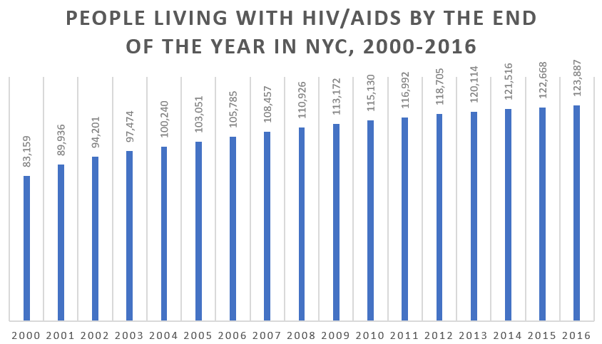 A chart showing the number of people living with HIV/AIDS in New York City, New York by the end of each year from 2000 to 2016