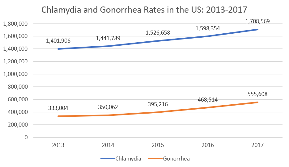 Chlamydia and gonorrhea rates in the United States, 2013 to 2017; increase in cases means it's important to know where local STD testing locations are.
