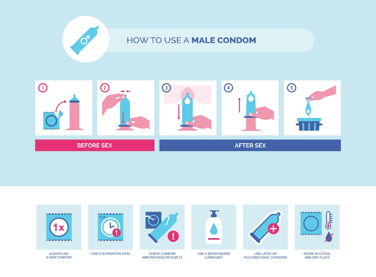 How to use a male condom instructions and tips: contraception and sexually transmitted disease prevention.